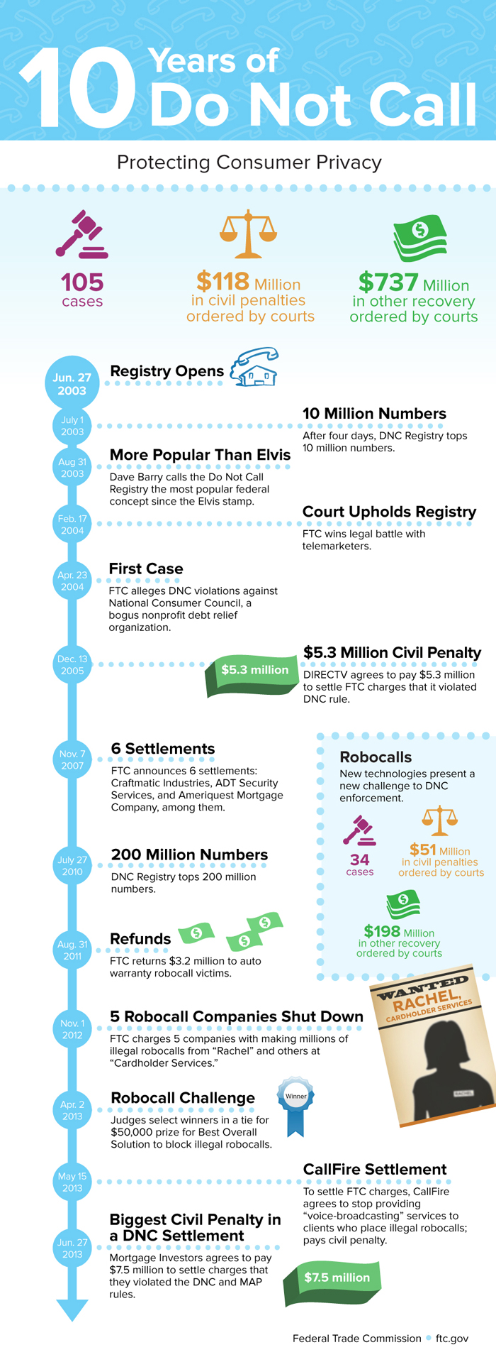 10 Years of Do Not Call Infographic