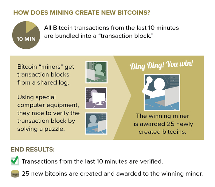 mining bitcoin using cloud