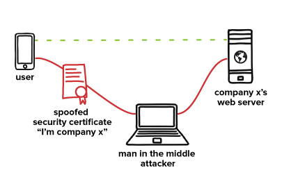 diagram of a man in the middle attack