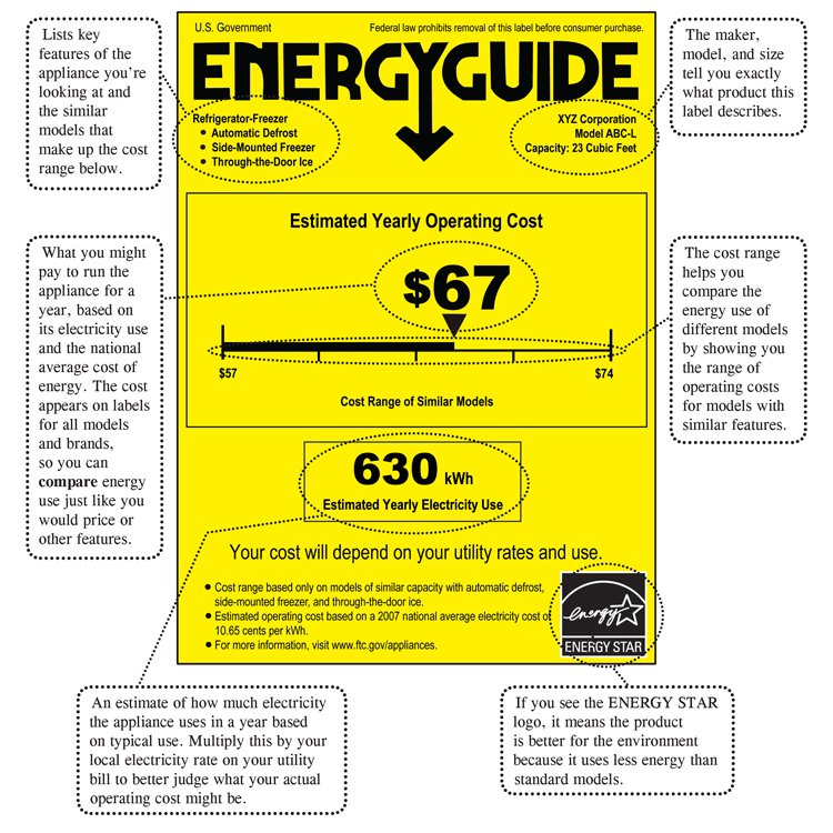 Shopping For Home Appliances Use The Energyguide Label  Consumer