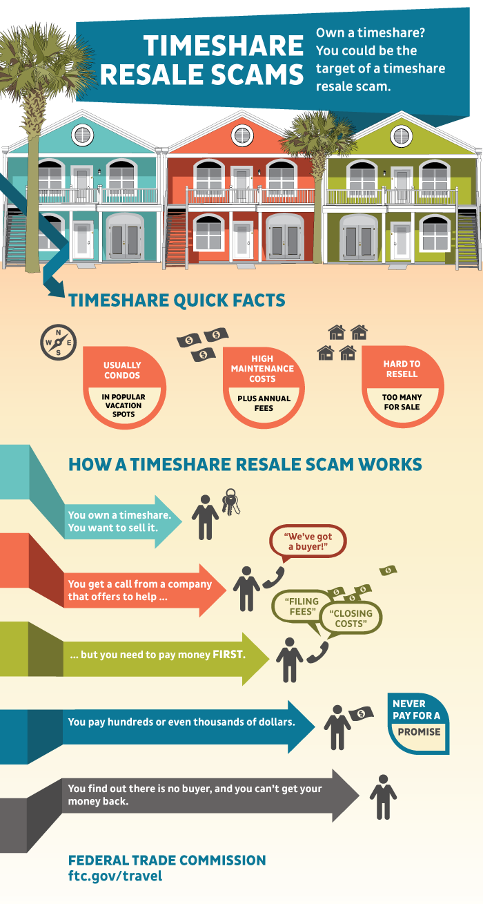 timeshares resale scams infographic