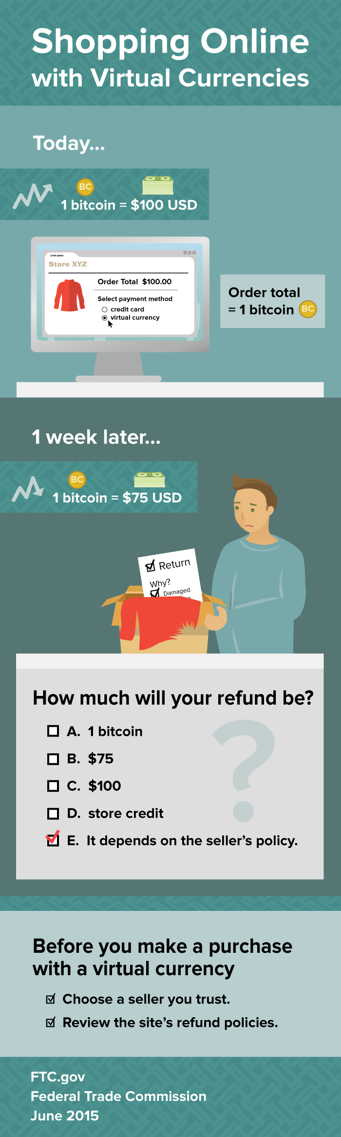 Shopping Online with Virtual Currencies. Before you make a purchase with a virtual currency, choose a seller you trust and review the site's refund policies. Here's an example to illustrate why. Say you buy a sweater today that cost $100. You decide to pay in bitcoins. Today, 1 bitcoin is worth $100. When you get the sweater, one week later, it's damaged. Now 1 bitcoin is worth $75. How much will your refund be? A. 1 bitcoin B. $75 C. $100 D. store credit E. It depends on the seller's policy. The answer is E. It depends on the seller's policy.