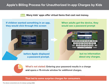 Apple's Billing Process for Unauthorized In-app Charges by Kids