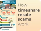 how timeshare resale scams work