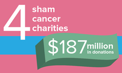 4 Sham cancer charities: $187 million in donations