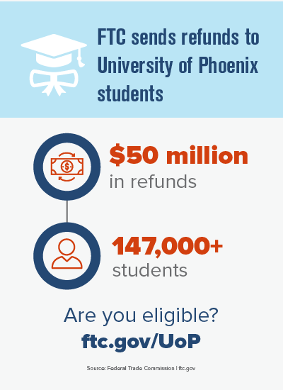 Graduation cap. FTC sends refunds to University of Phoenix students. Dollar bill. $50 million in refunds. Profile of person 147,000+ students. Are you eligible? FTC.gov/UoP