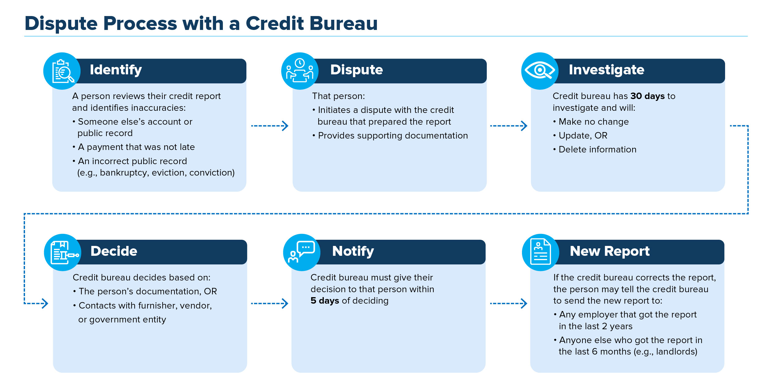 Credit Repair Fixing Mistakes On Your Credit Report Ftc Consumer Information