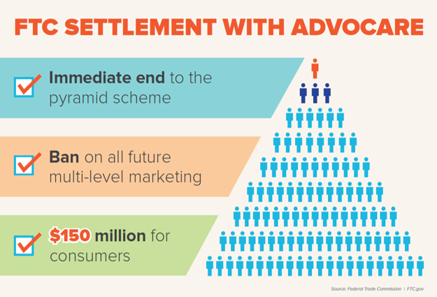 graphic of the FTC settlement with Advocare