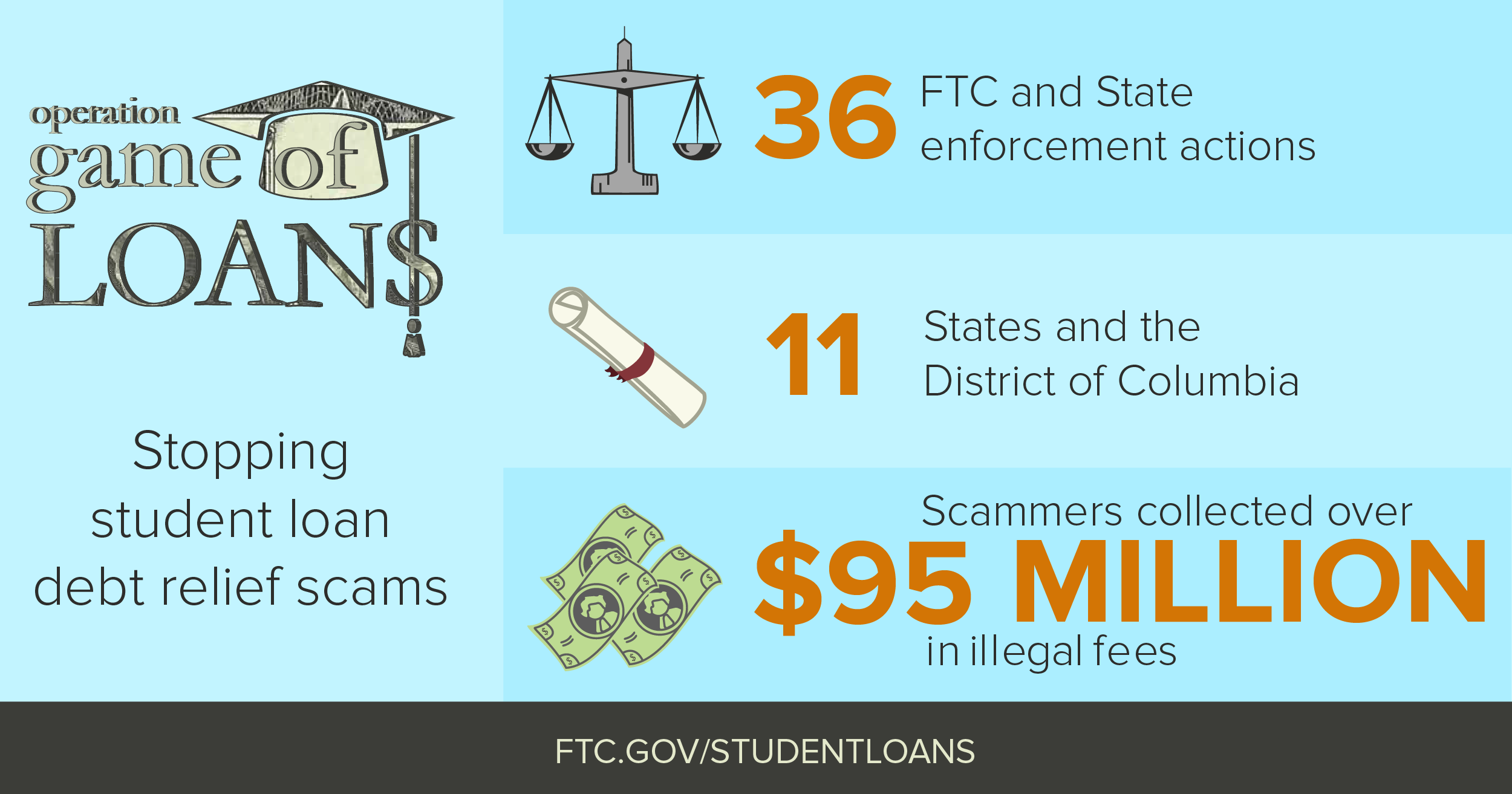 got student loan debt? don't be scammed. | consumer information