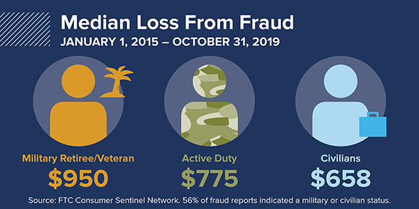Veterans Servicemembers And Fraud By The Numbers Ftc Consumer Information