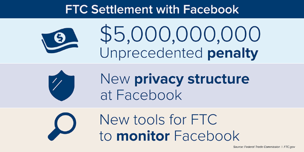 FTC Settlement with Facebook