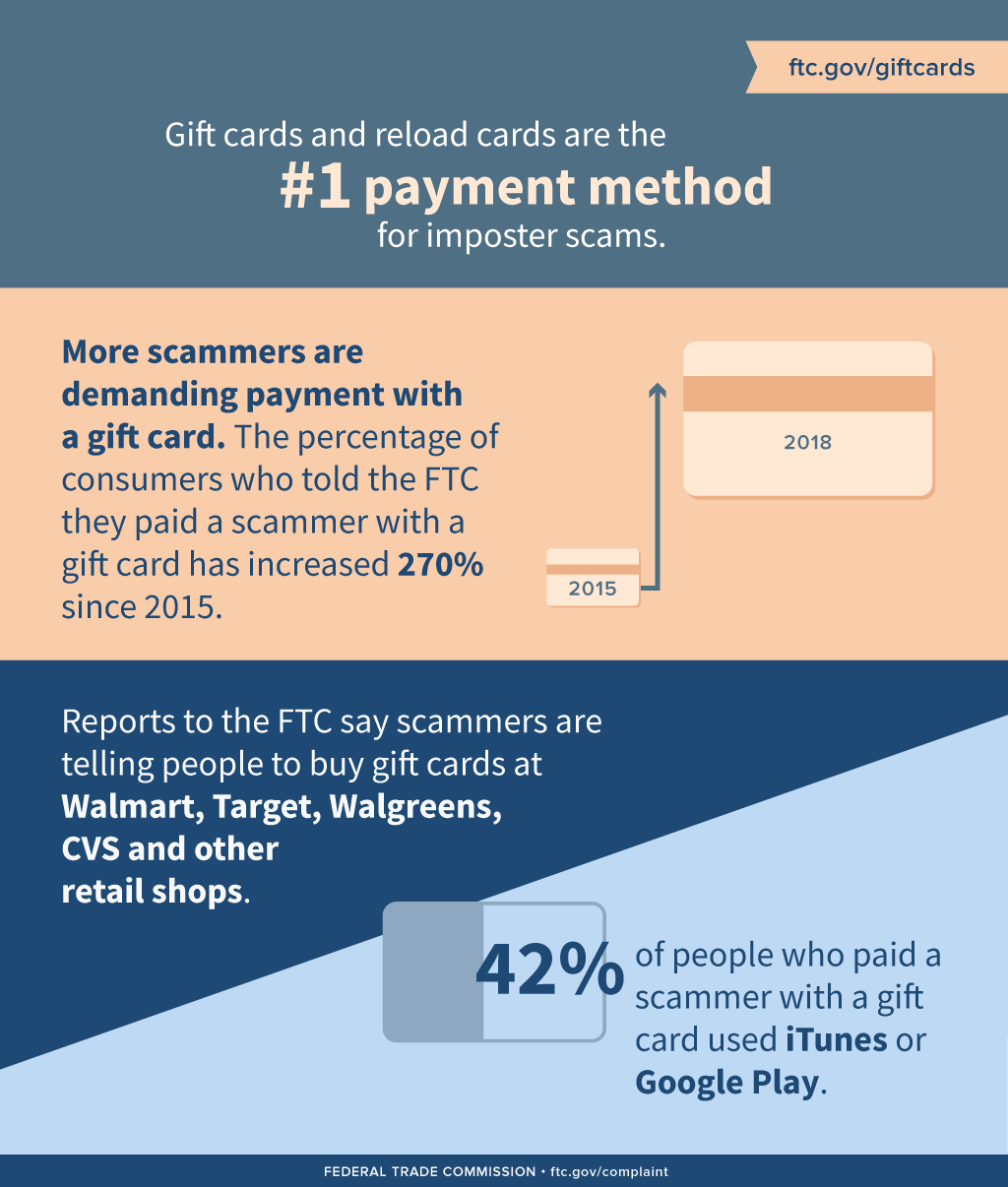 Scammers Demand Gift Cards Page 3 Ftc Consumer Information